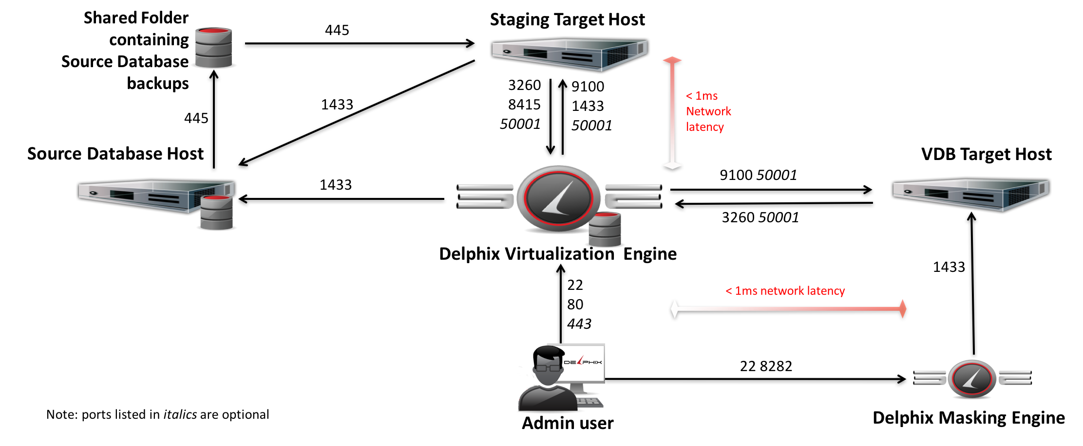 Network access requirements for sql server ports ccuart Choice Image