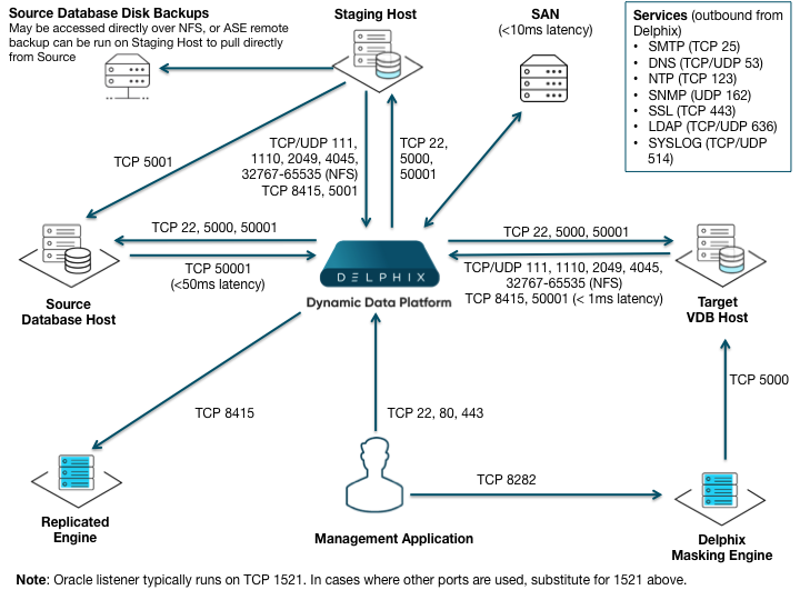Network and Connectivity Requirements for SAP ASE Environments