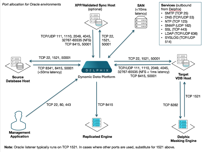 Network and Connectivity Requirements for Oracle Environments