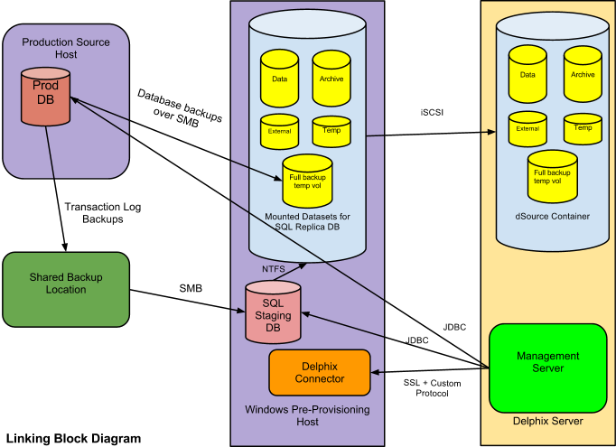 backend database class diagram sql server 2008 database architecture diagram setting up sql server environments: an overview ...