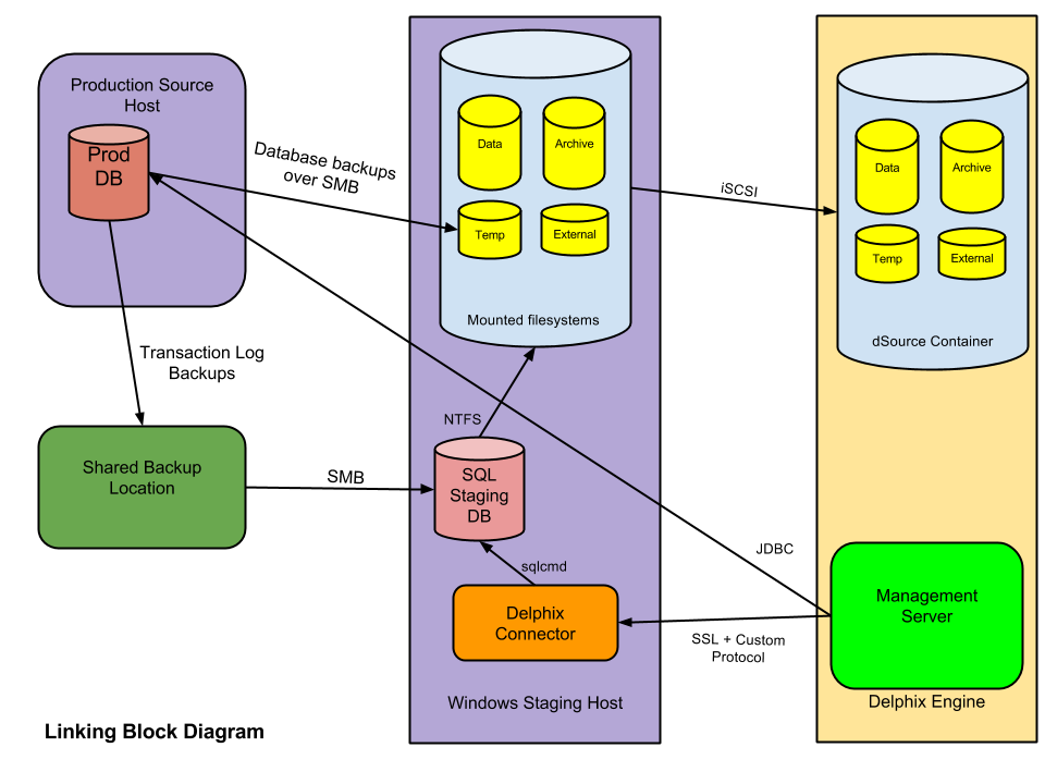 sql server diagram symbols setting up sql server environments: an overview ... #5